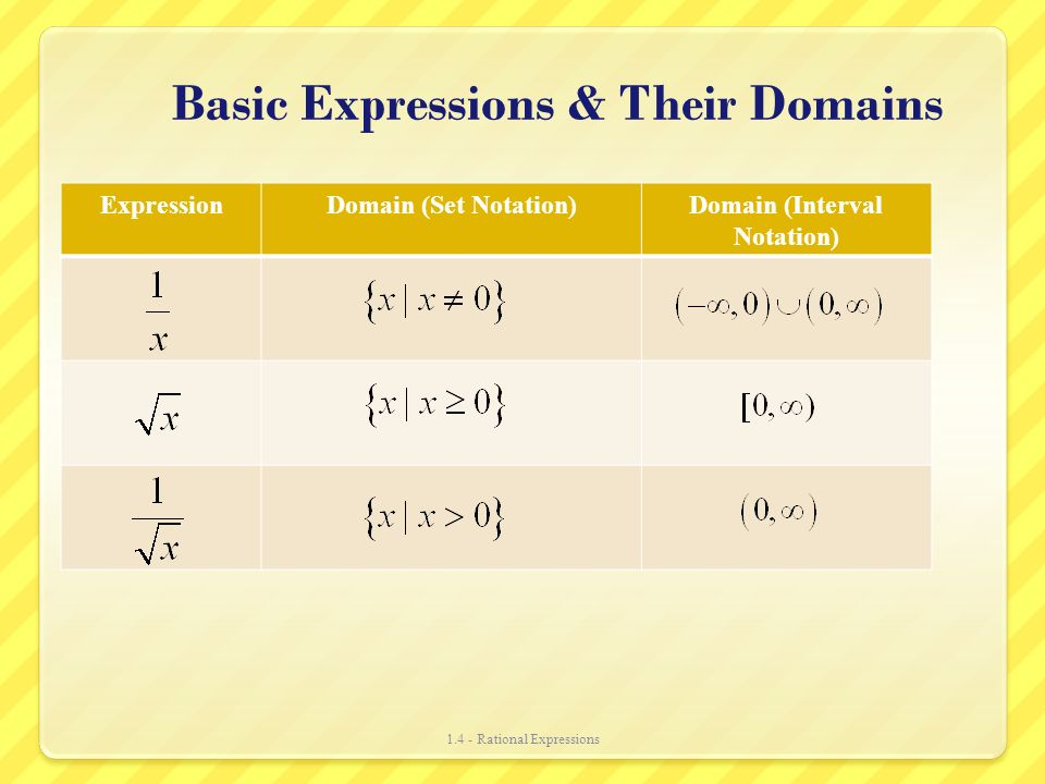 Basic Expressions & Their Domains