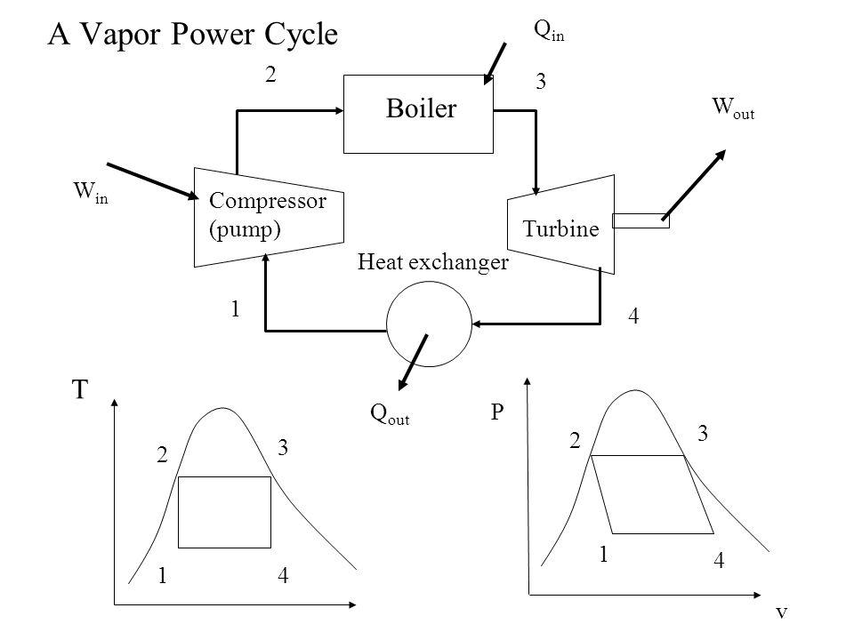 A Vapor Power Cycle Boiler T Turbine Compressor (pump) Heat ...