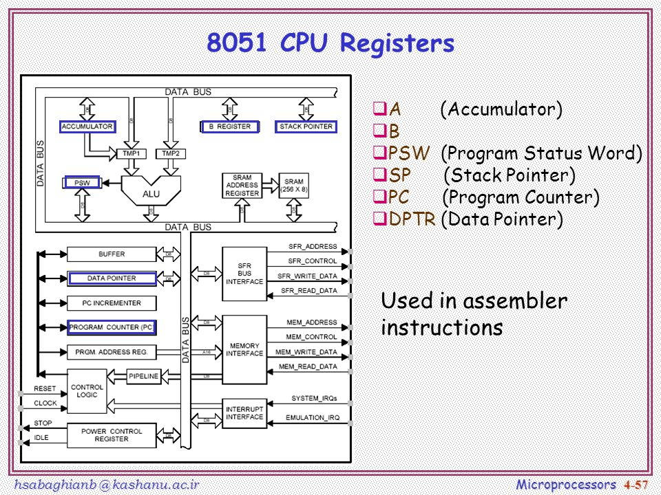 An introduction to microcontroller hardware specification lec note program status word psw 57 8051 ccuart Images