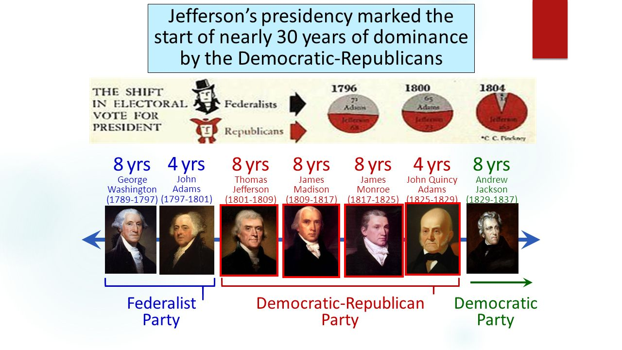 the political view of the democratic republican party or jeffersonian republicans Is the party system over american voters are no longer beholden to either the republicans or democrats.