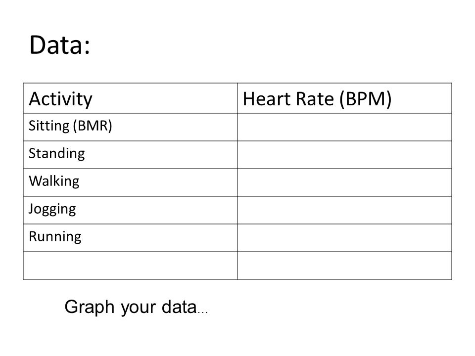 Data: Activity Heart Rate (BPM) Graph your data… Sitting (BMR)