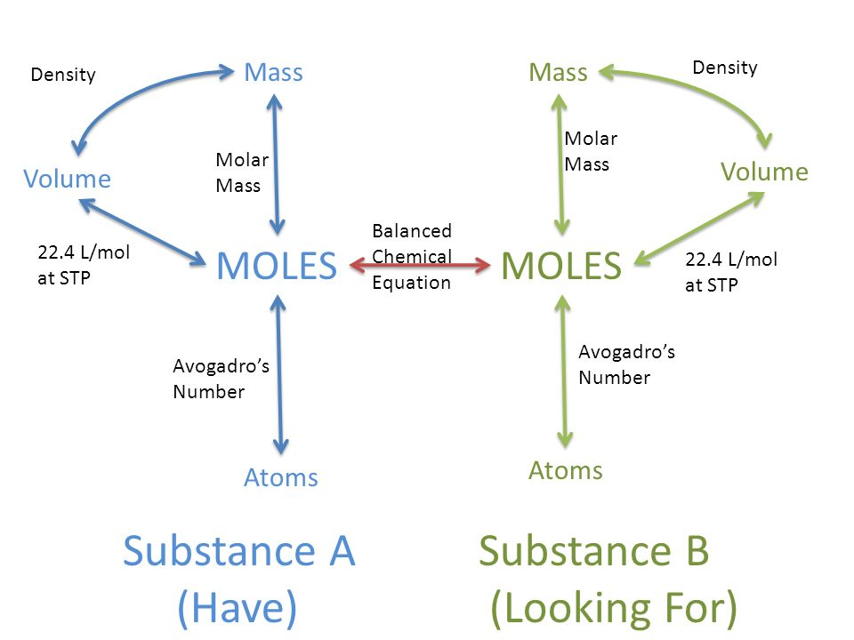 Substance A (Have) Substance B (Looking For) MOLES MOLES Mass Mass