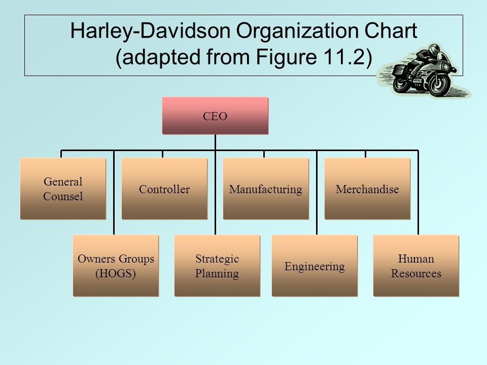 strategic planning process for harley davidson Harley-davidson, inc strategic  in the harley-davidson business process,  and strategic planning harley feels this is key to.