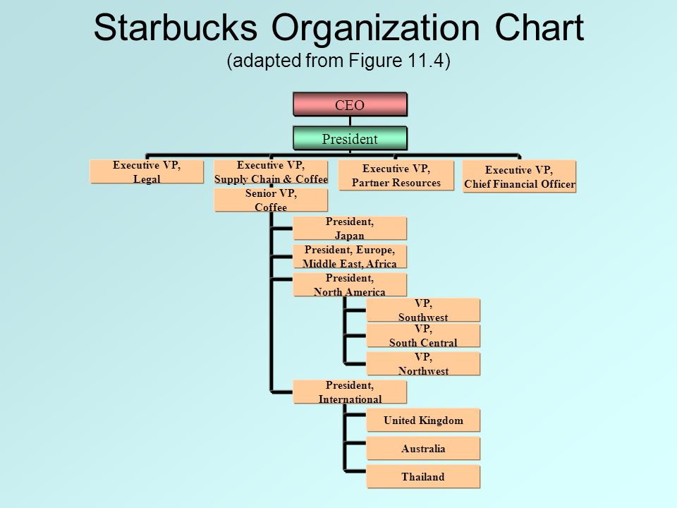 starbucks evolving into a dynamic global organization essay Starbucks ceo howard schultz has always tried to do right by his company, his customers & his country so why did race together go so wrong.