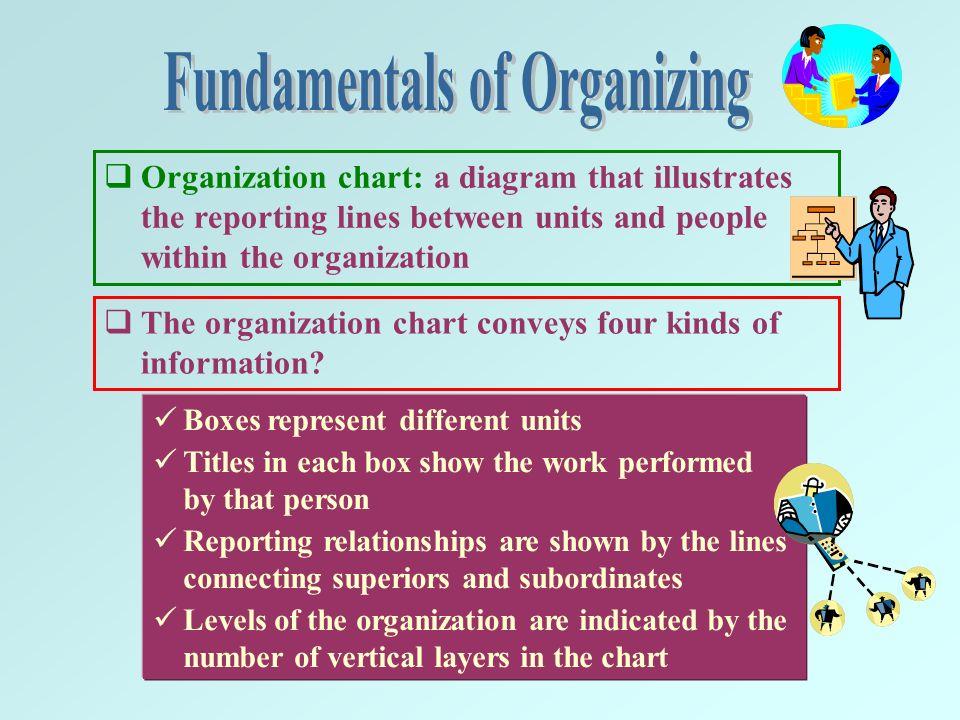 different fundamental of organizing chart: Organizational design ppt video online download
