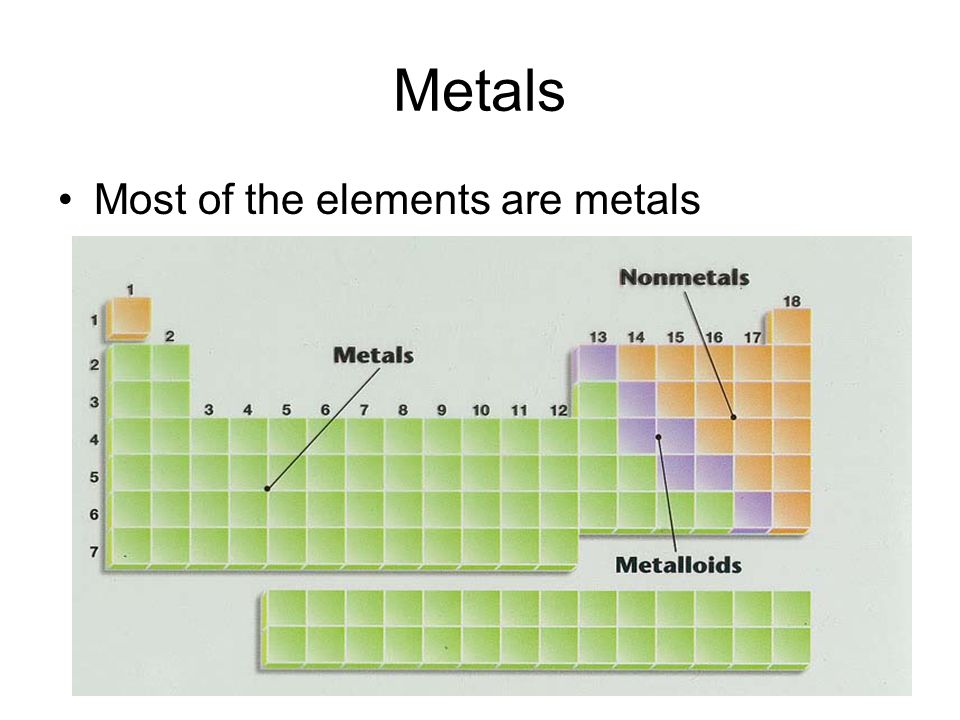 Metals Most of the elements are metals