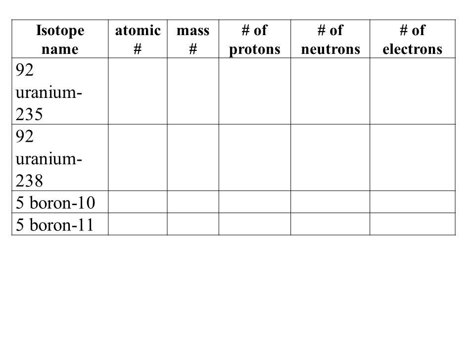 92 uranium-235 92 uranium-238 5 boron-10 5 boron-11 Isotope name