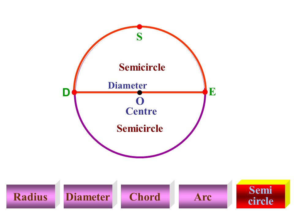Choithram internatinal ppt download o radius diameter chord arc semi circle ccuart Gallery