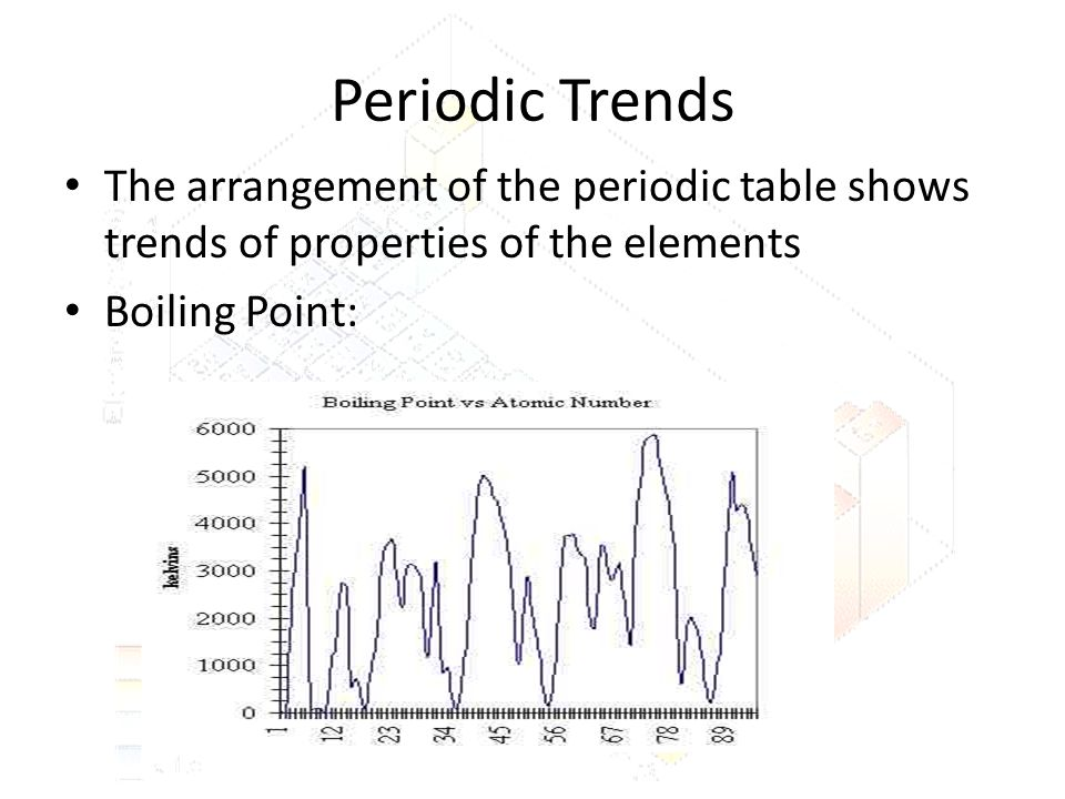 Periodic Trends The arrangement of the periodic table shows trends of properties of the elements.