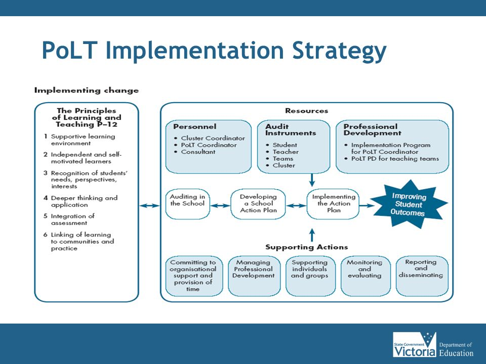 PoLT Implementation Strategy