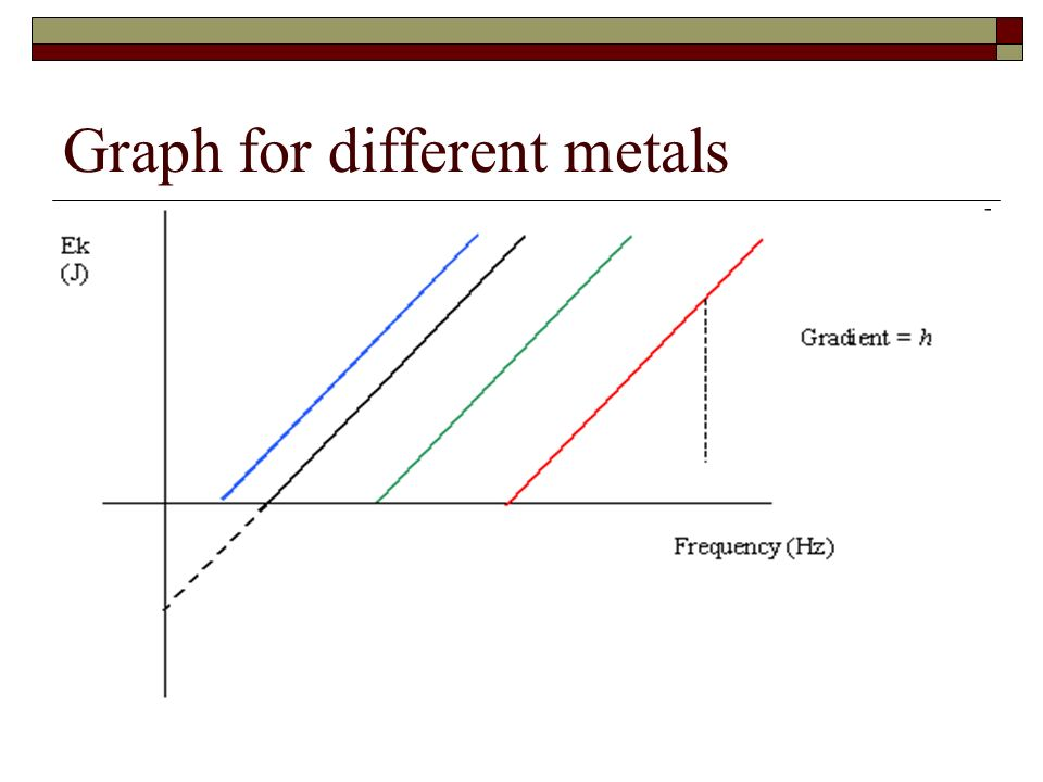 Graph for different metals