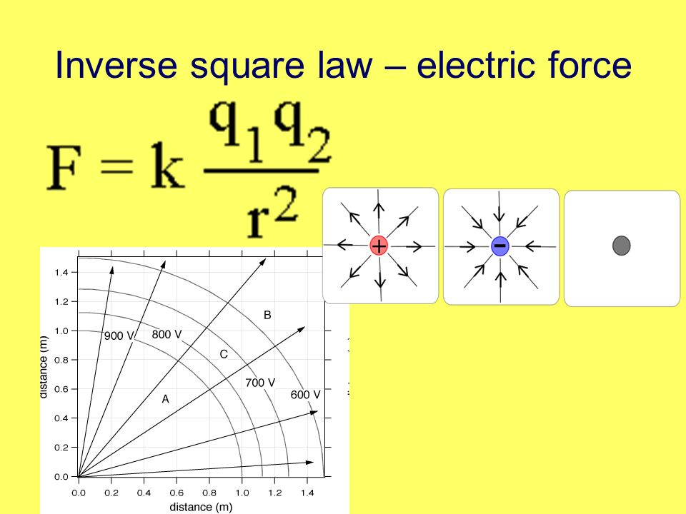 Inverse square law – electric force