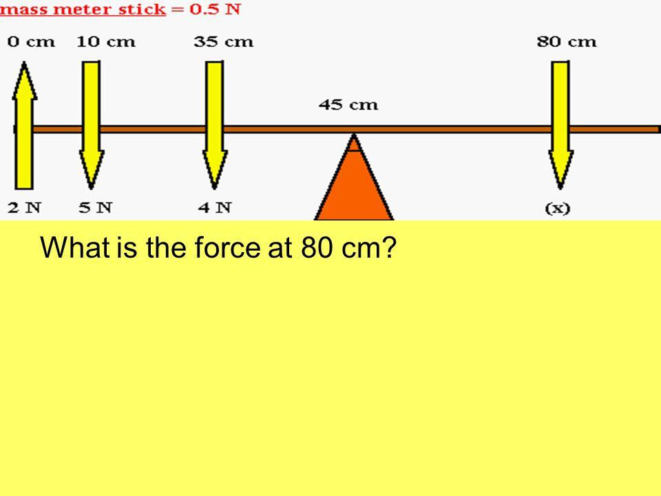 What is the force at 80 cm