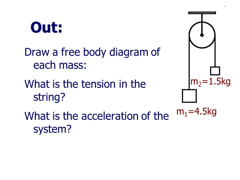 Out: Draw a free body diagram of each mass: