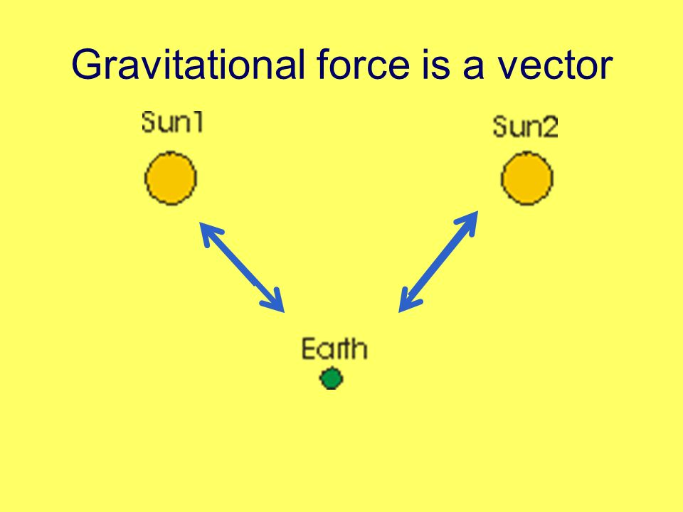 Gravitational force is a vector