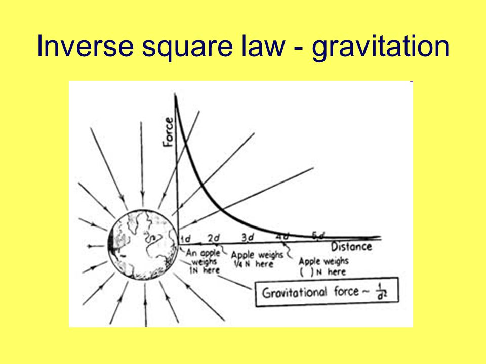 Inverse square law - gravitation