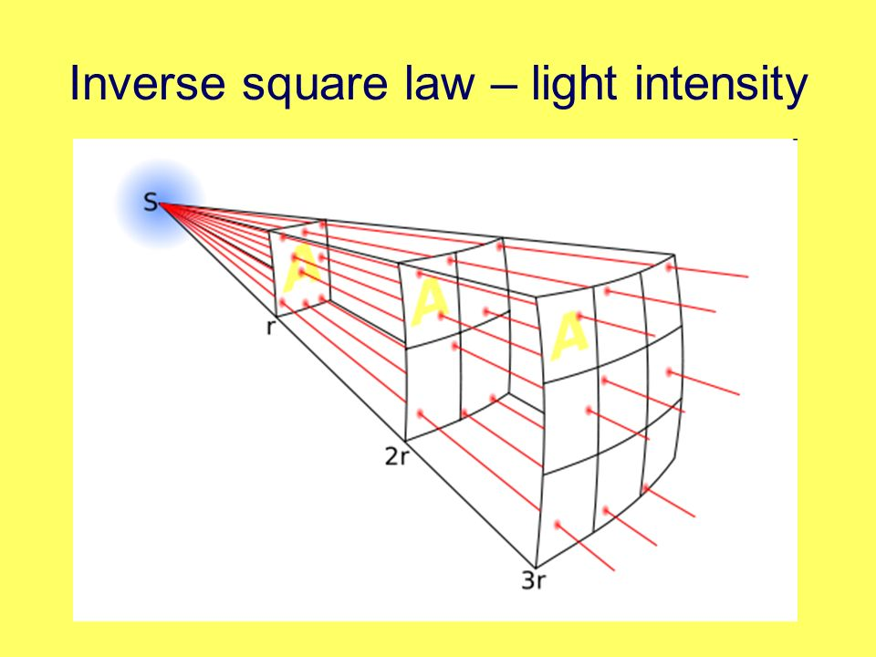 Inverse square law – light intensity