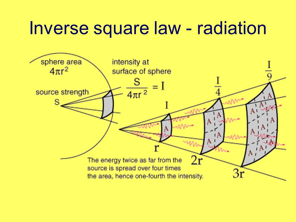 Inverse square law - radiation