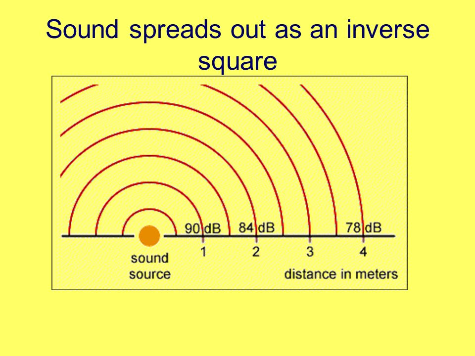 Sound spreads out as an inverse square