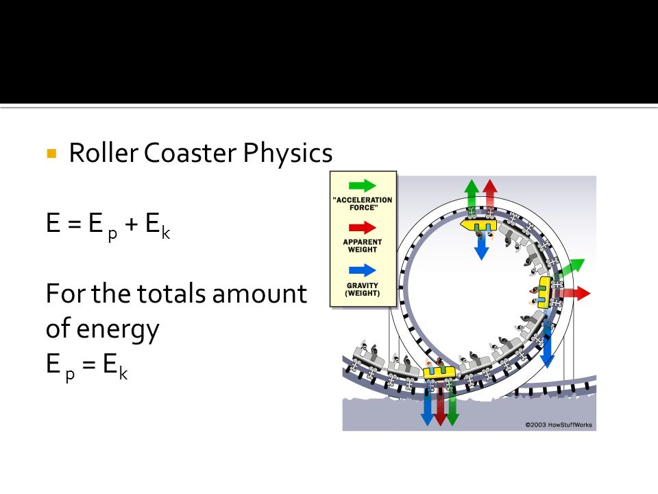 Roller Coaster Physics