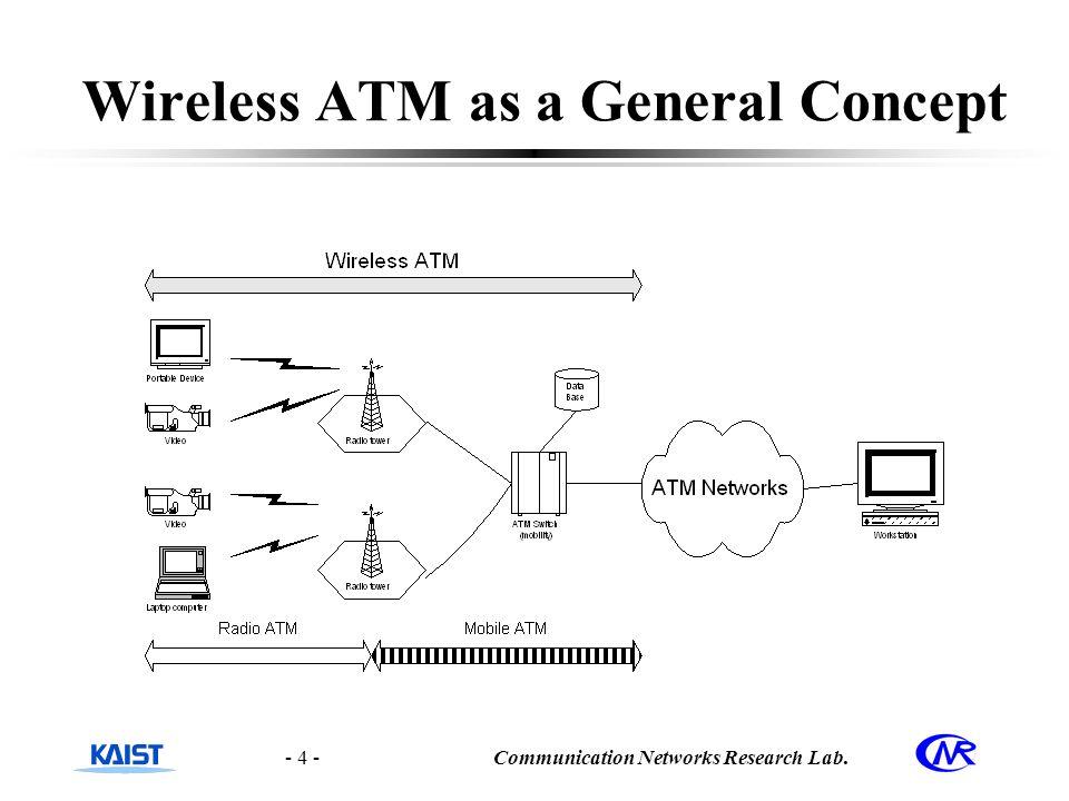 atm networks ppt