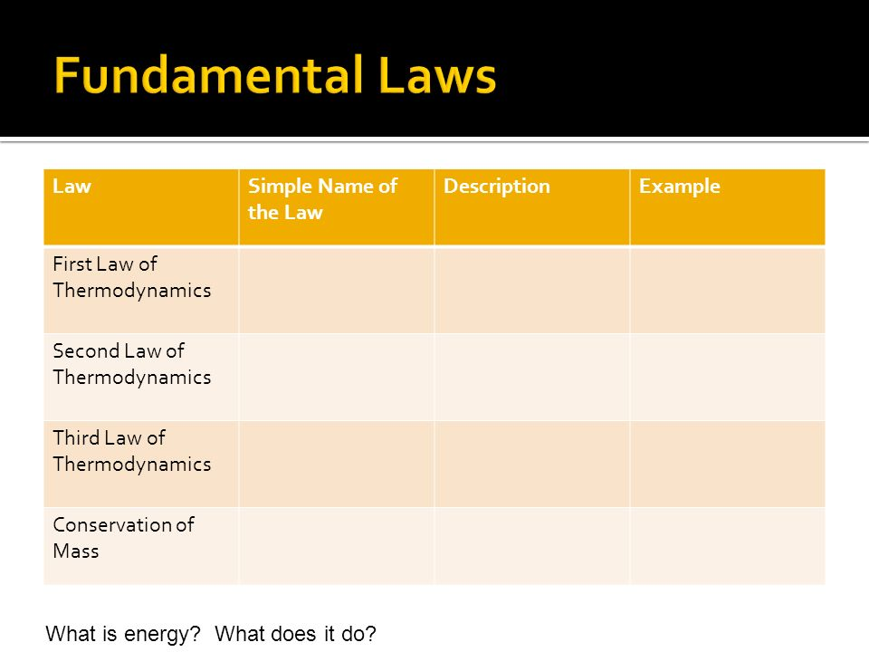 Fundamental Laws Law Simple Name of the Law Description Example