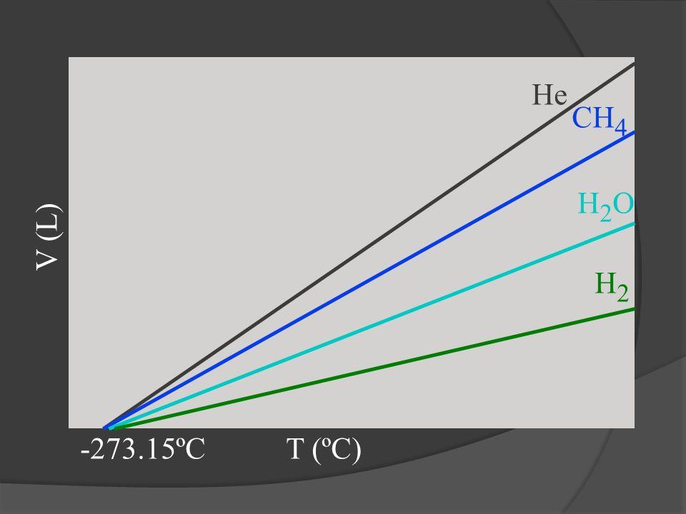 He CH4 H2O V (L) H2 -273.15ºC T (ºC)