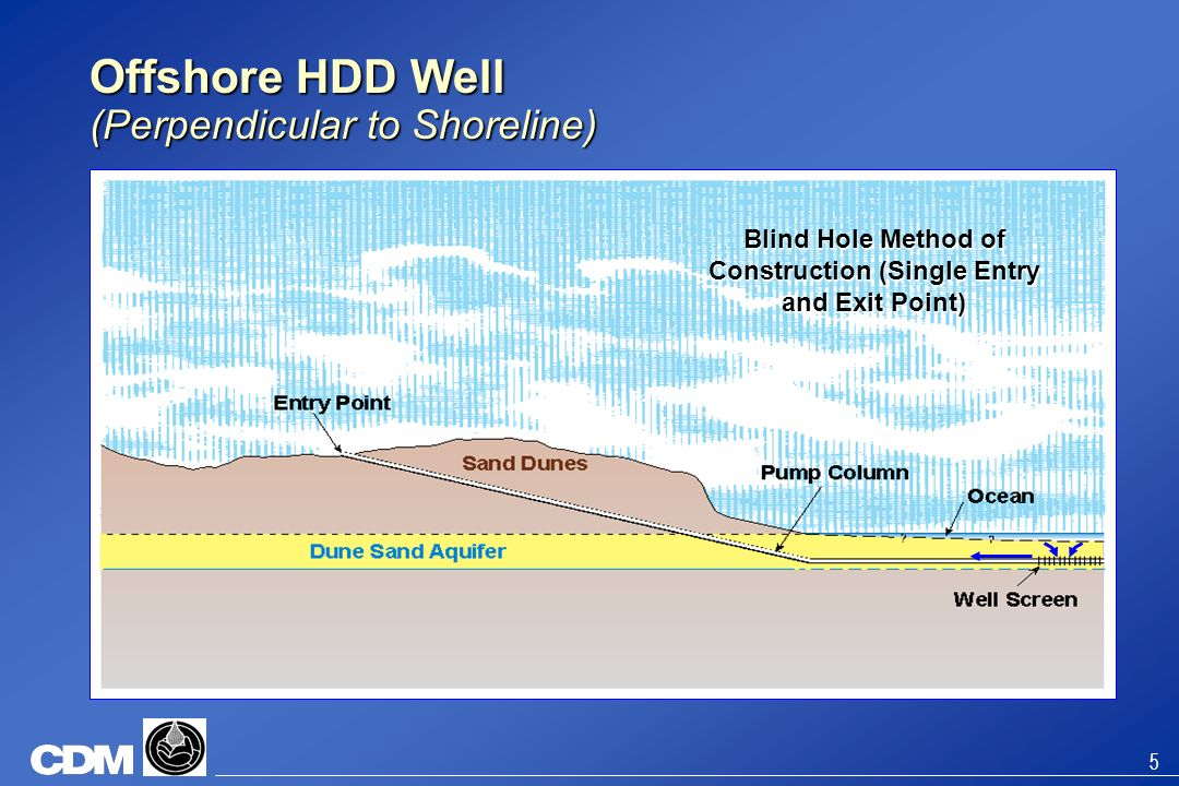 Offshore HDD Well (Perpendicular to Shoreline)