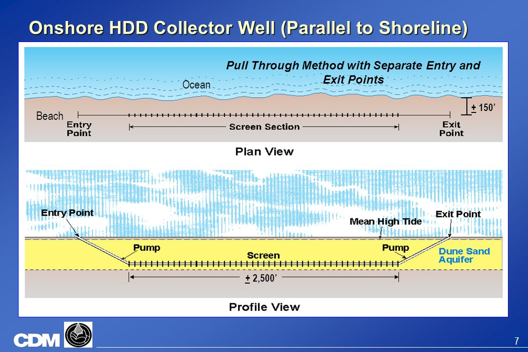 Onshore HDD Collector Well (Parallel to Shoreline)