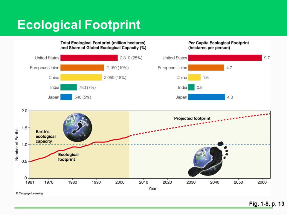 Ecological Footprint Fig. 1-8, p. 13