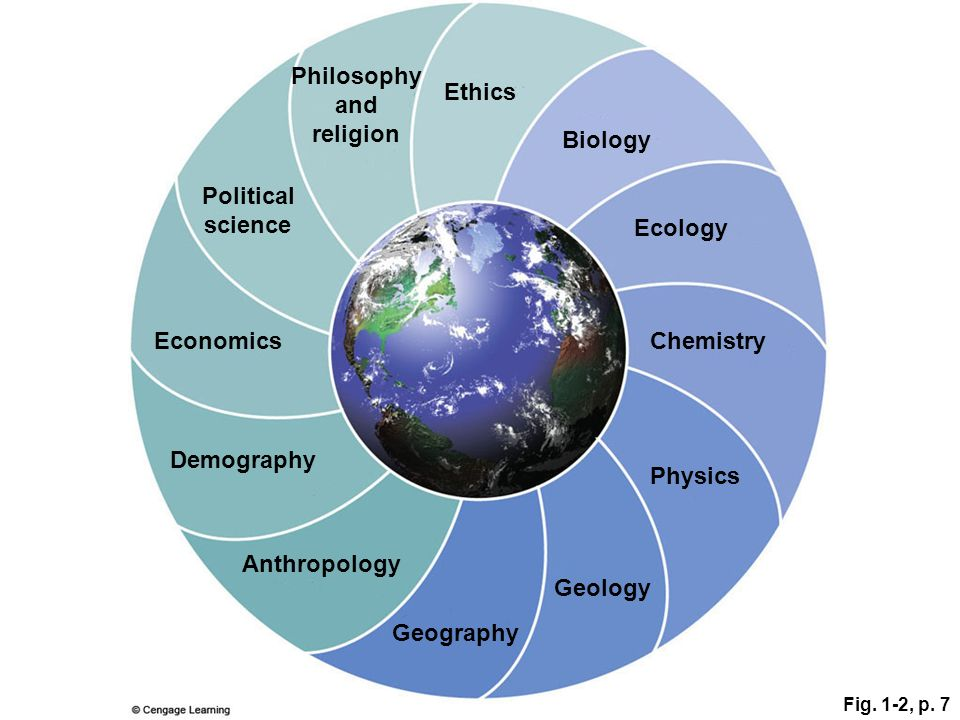 Philosophy and religion Political science