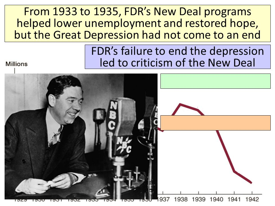an analysis of the criticisms of president franklin delano roosevelts new deal program Although franklin d roosevelt never really liked economists it appears that the work of many economists showed up in his new deal although mill did not directly influence fdr his philosophies were present in franklin d roosevelt's plan also, keynes theories were disagreed on time and time again by fdr, but in the end the new deal was.