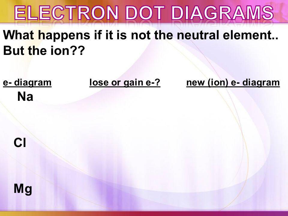 Electron dot Diagrams What happens if it is not the neutral element.. But the ion e- diagram lose or gain e- new (ion) e- diagram.