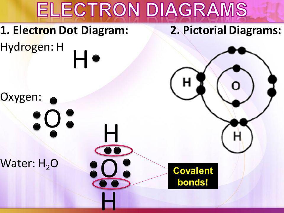 H O H O H Electron diagrams