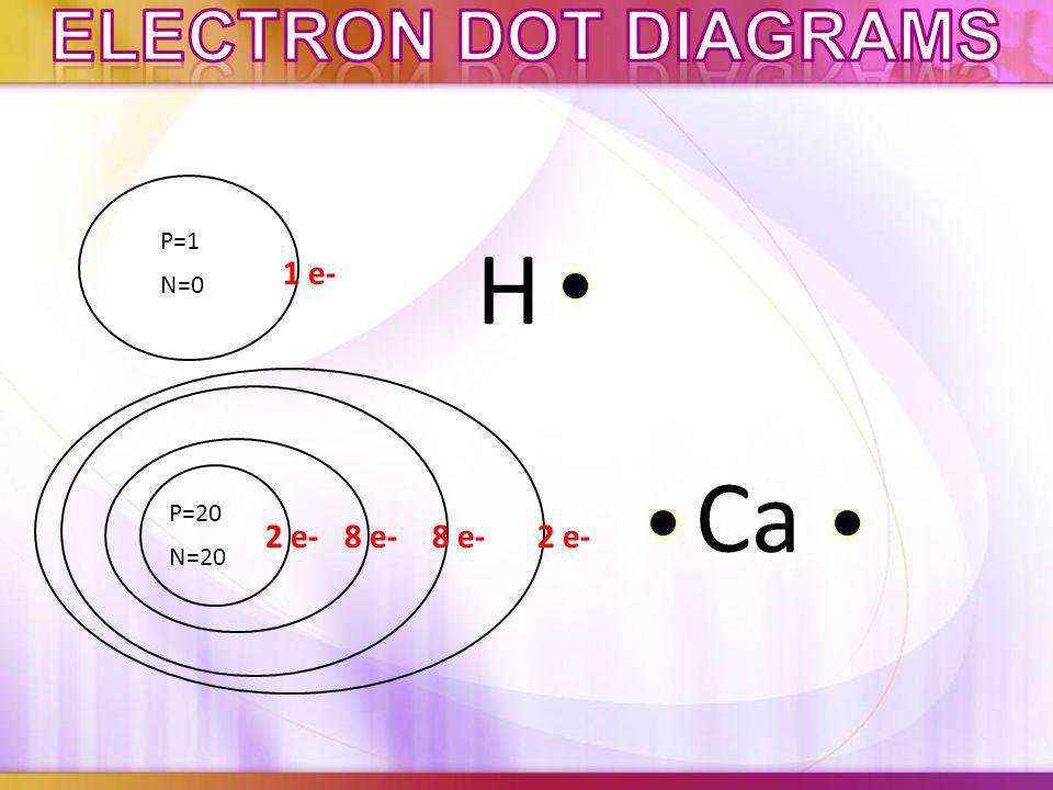 Electron dot diagrams P=1 H 1 e- N=0 Ca P=20 2 e- 8 e- 8 e- 2 e- N=20