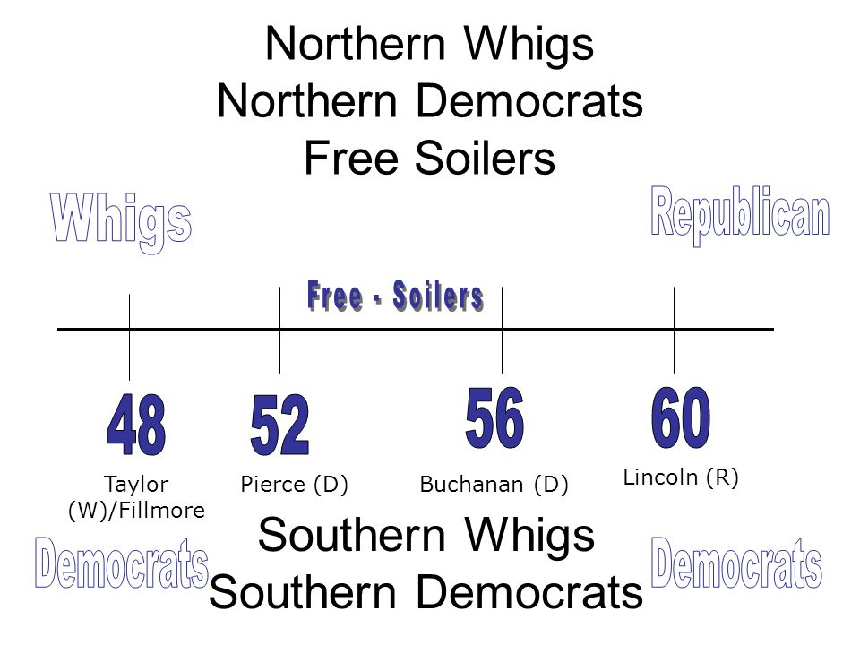 Northern Whigs Northern Democrats Free Soilers