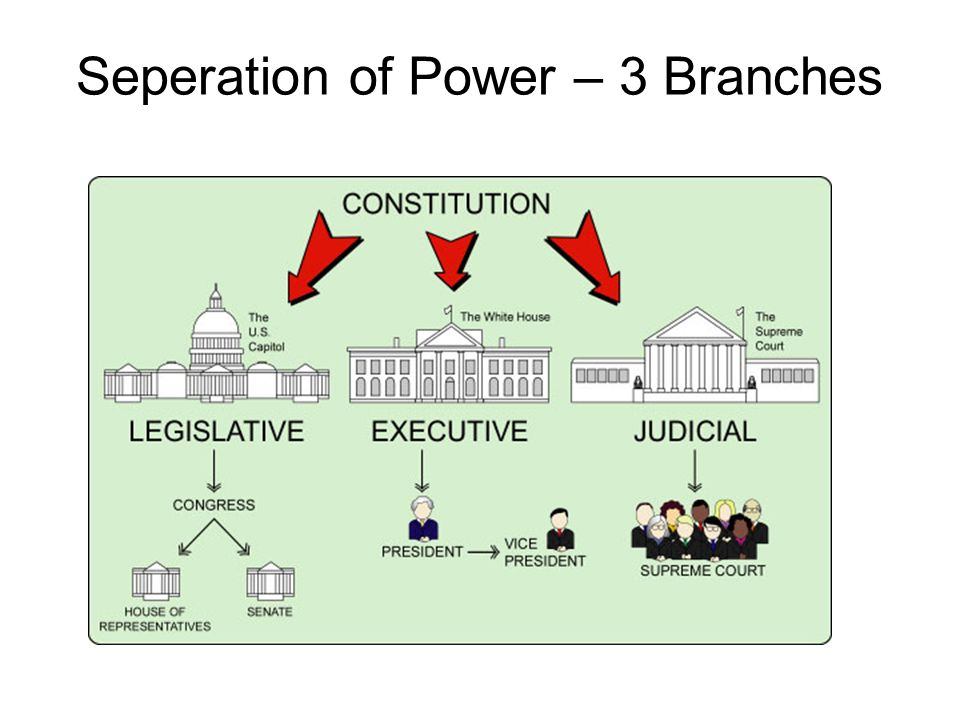 Seperation of Power – 3 Branches
