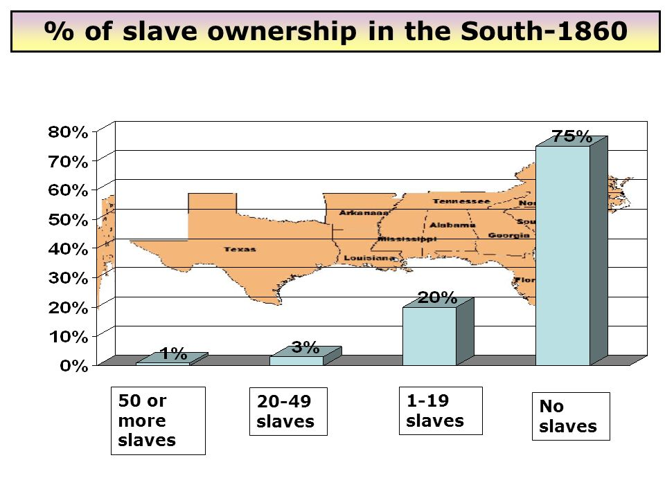 % of slave ownership in the South-1860