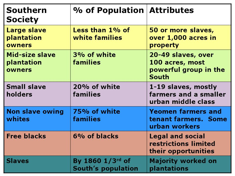 Southern Society % of Population Attributes