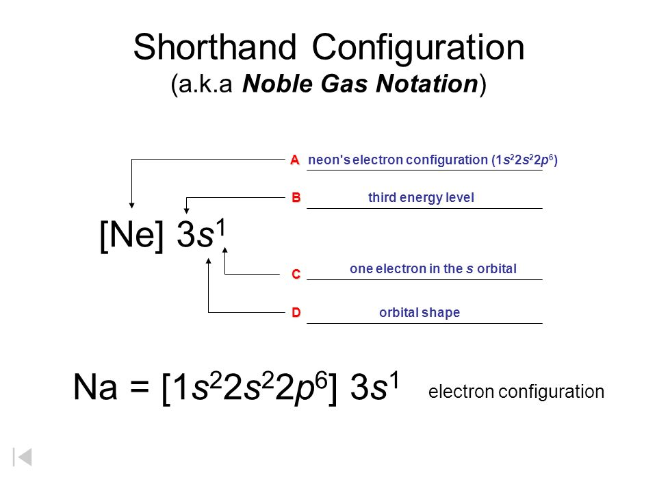 Shorthand Configuration (a.k.a Noble Gas Notation)