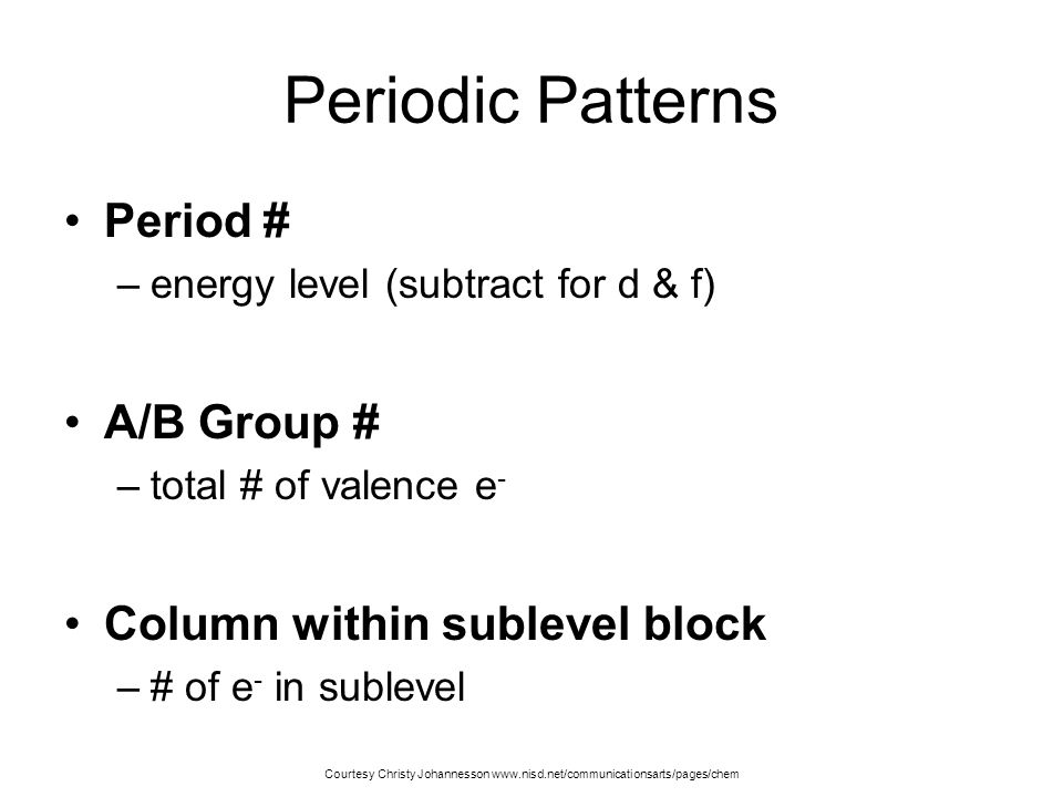 Periodic Patterns Period # A/B Group # Column within sublevel block