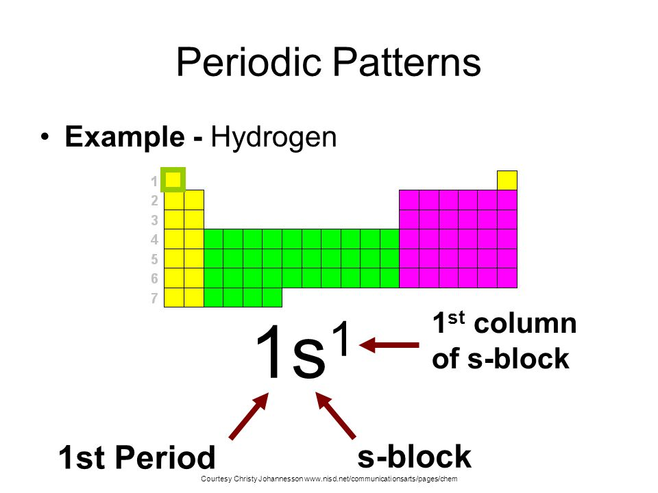 1s1 Periodic Patterns 1st Period s-block Example - Hydrogen