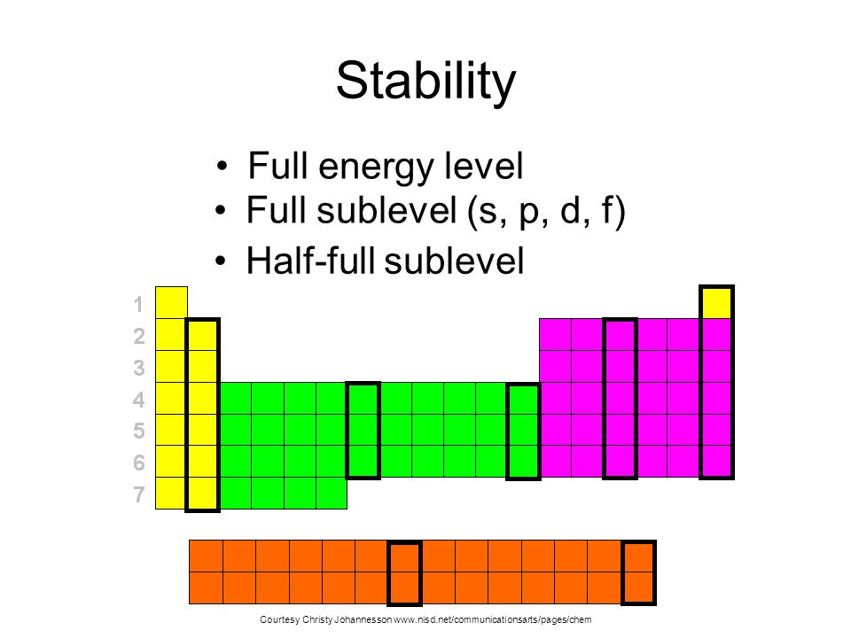 Stability Full energy level Full sublevel (s, p, d, f)