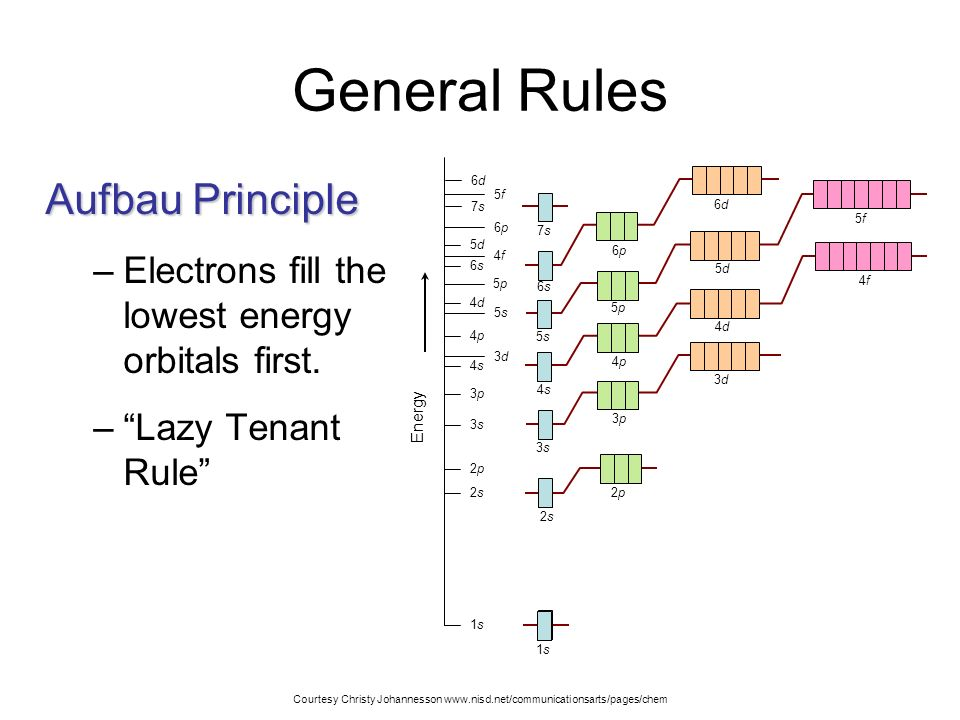 General Rules Aufbau Principle
