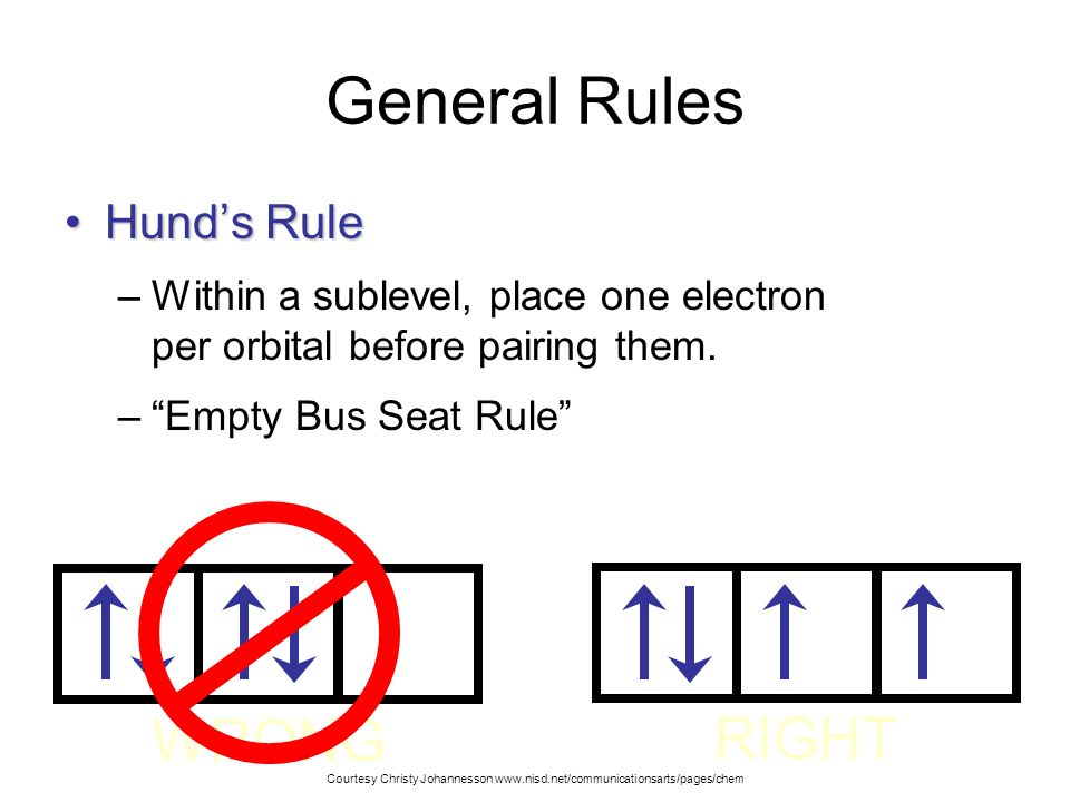 General Rules WRONG RIGHT Hund's Rule