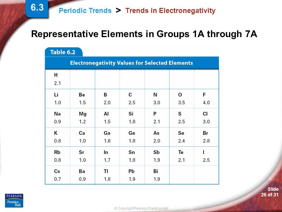 Trends in Electronegativity