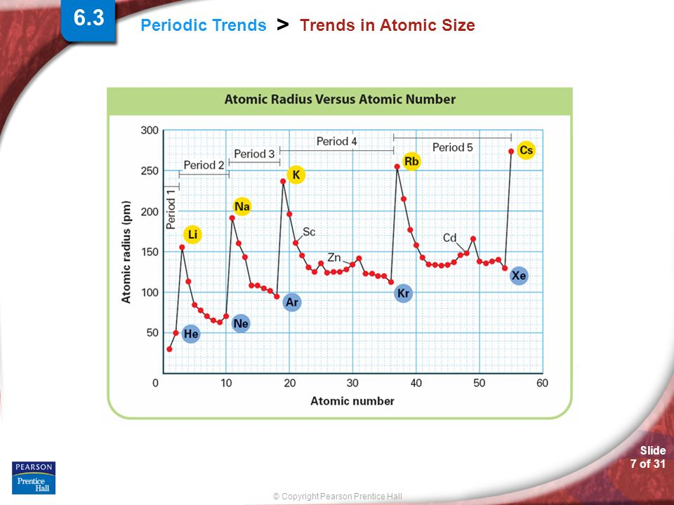 6.3 Trends in Atomic Size.