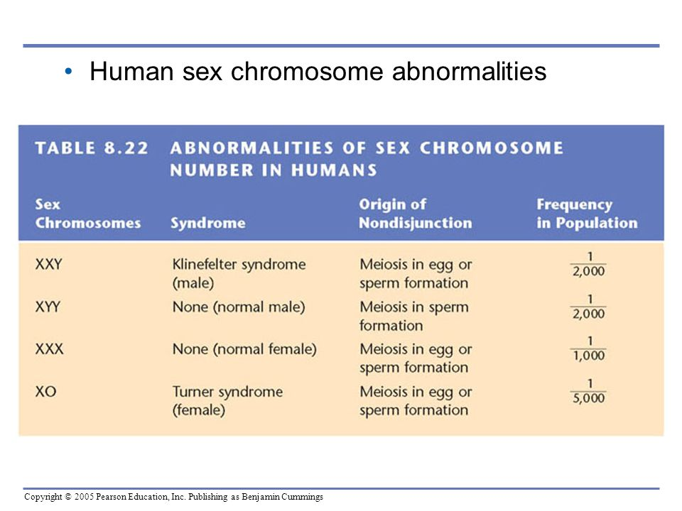 Human sex chromosome abnormalities