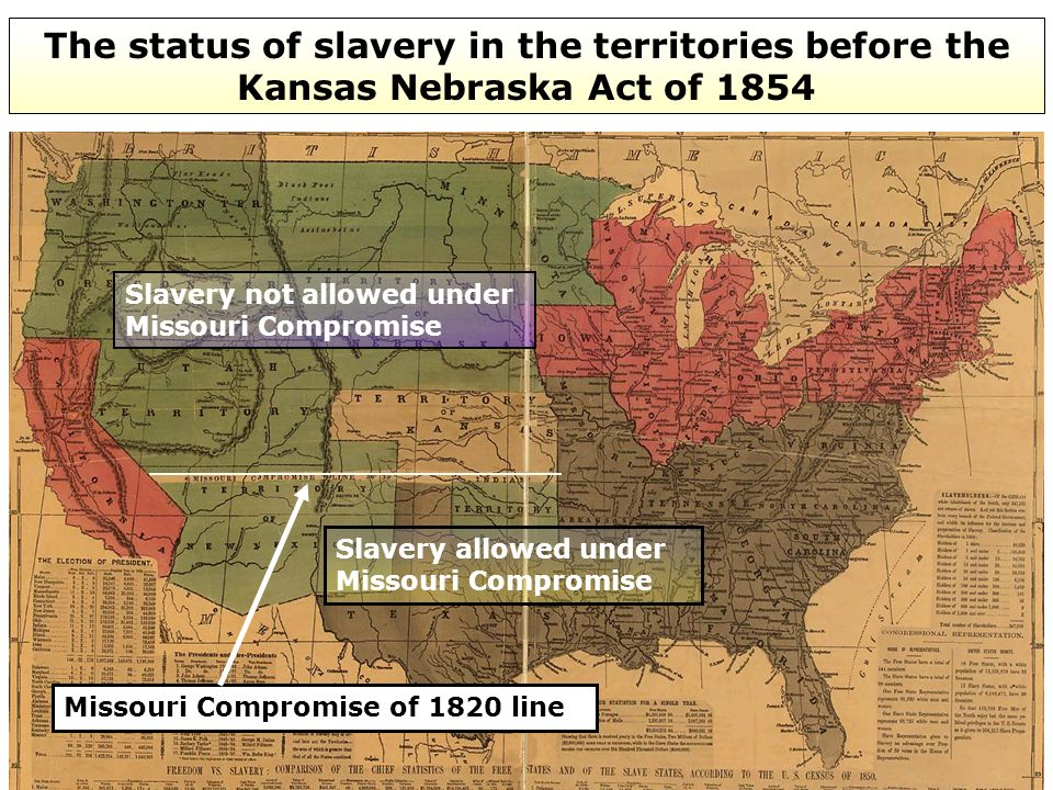 The status of slavery in the territories before the Kansas Nebraska Act of 1854