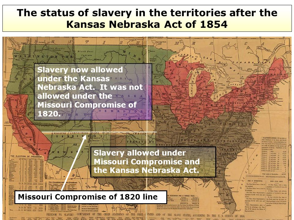 The status of slavery in the territories after the Kansas Nebraska Act of 1854